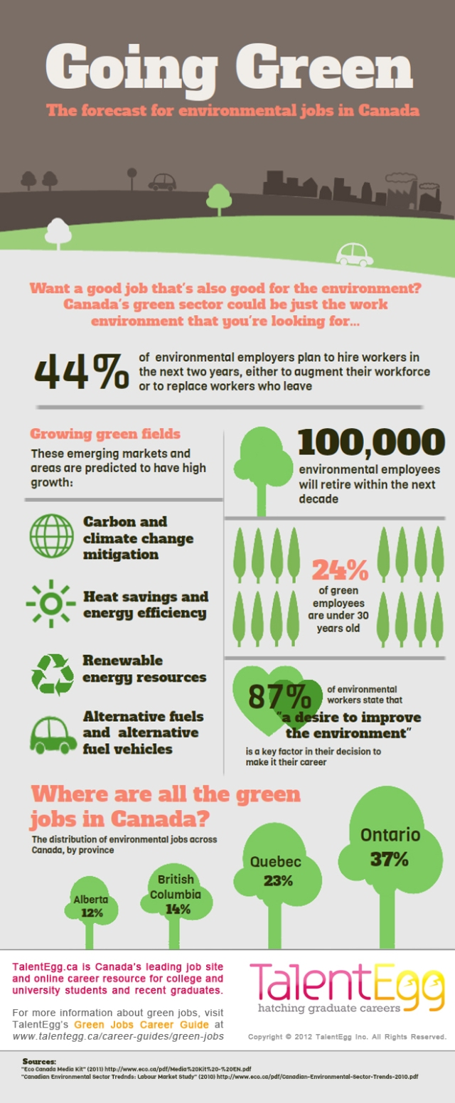 TalentEgg-green-jobs-infographic1